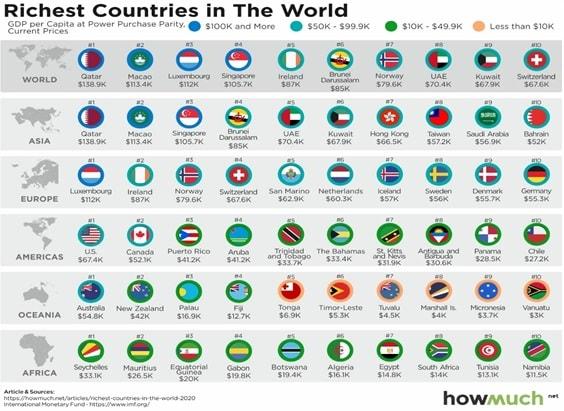 پردرآمد ترین مردم دنیا
